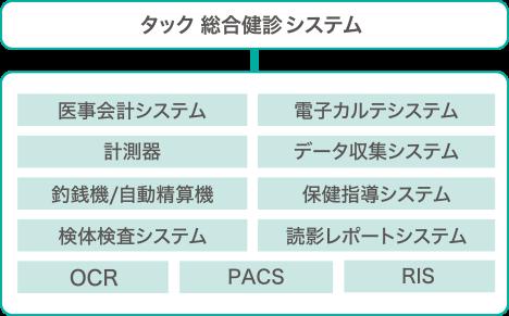 各種システム・計測器連携 イメージ