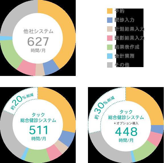 システム別の業務時間比較イメージ